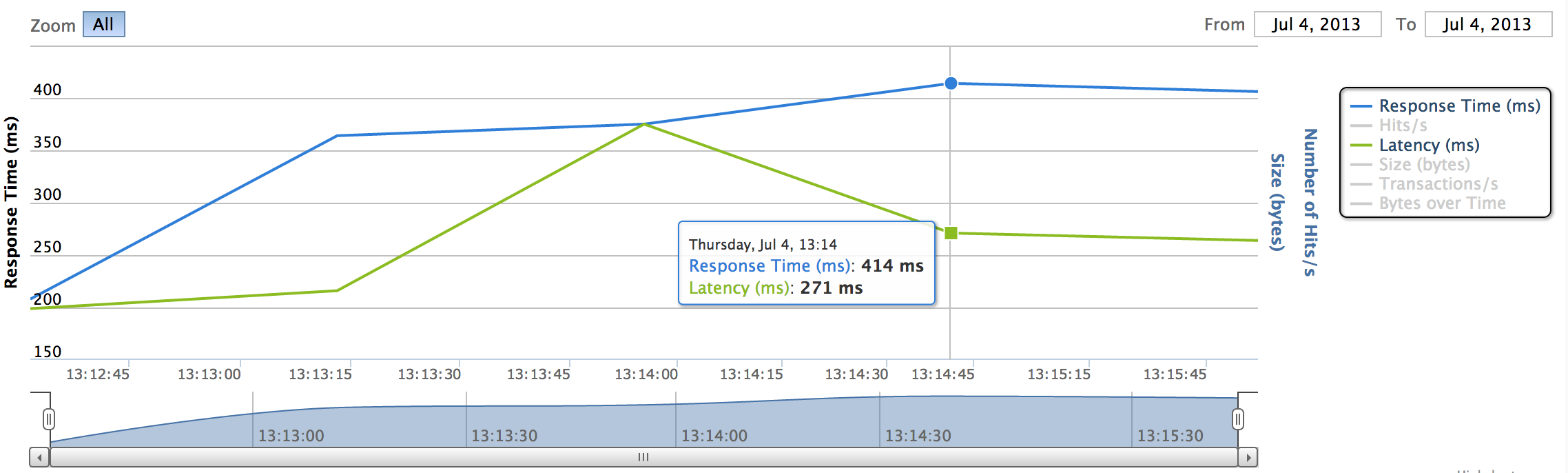 latency and response time