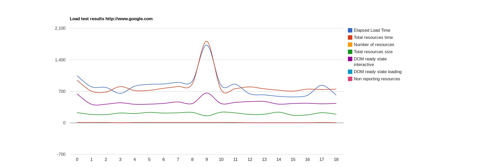 load_graph_loadfocus